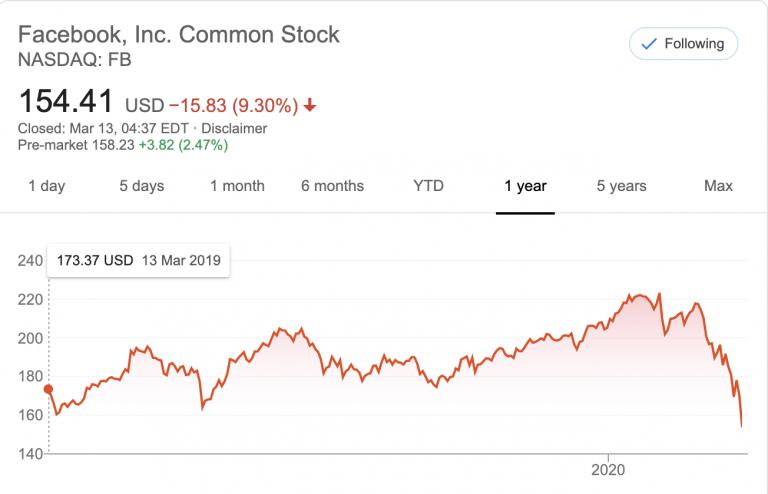 Facebookis reklaamimine, aktsia hind ja koroonaviiruse pandeemia